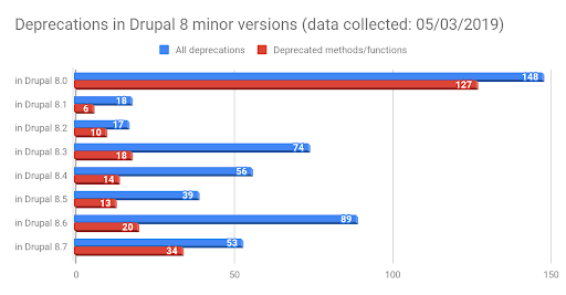 drupal8-deprecated-code