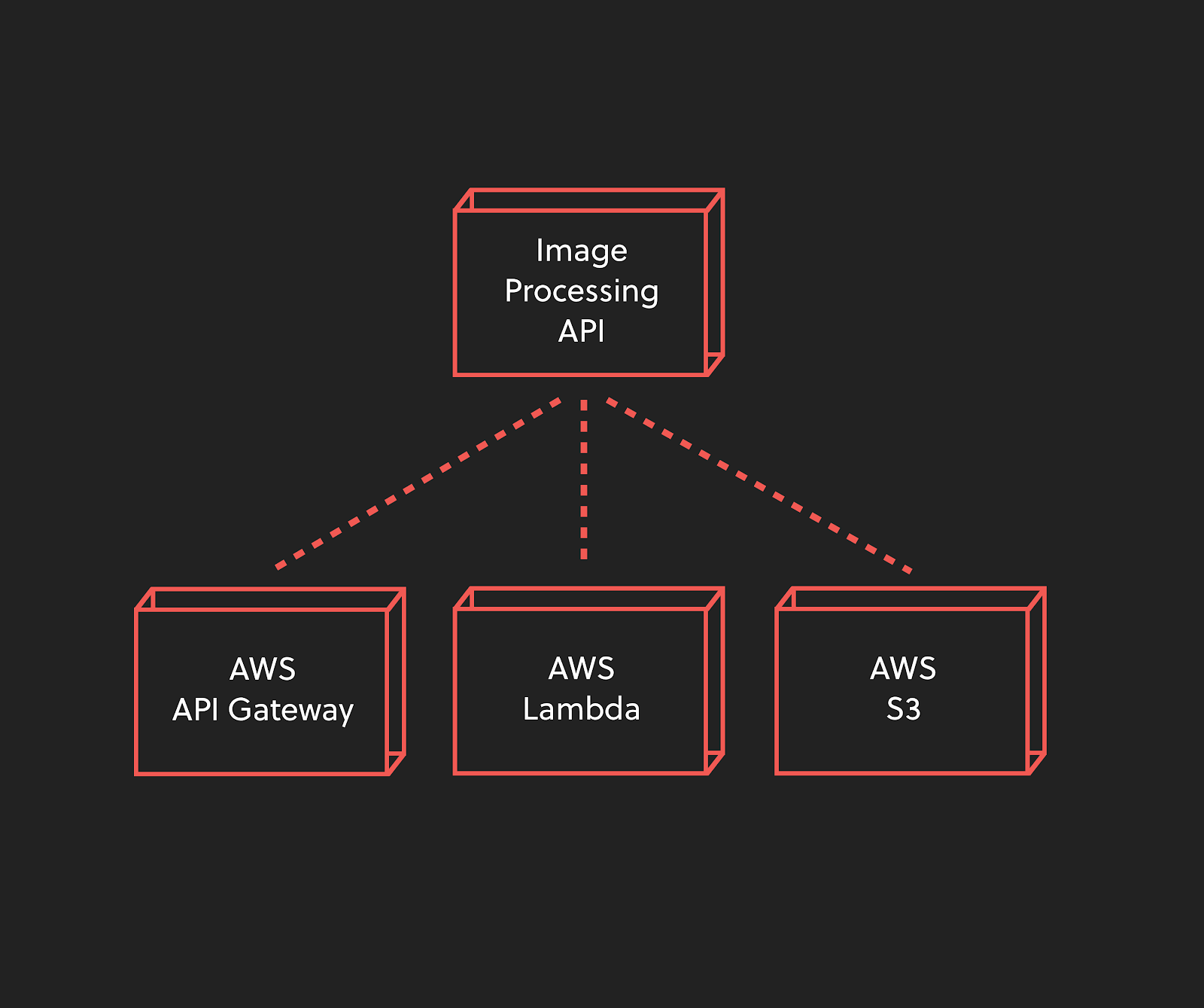 You want to write a serverless image processing API that pulls images from S3. To do so, you might create an AWS API Gateway endpoint to call an AWS Lambda function, which then pulls an image from the AWS S3 bucket and modifies it.