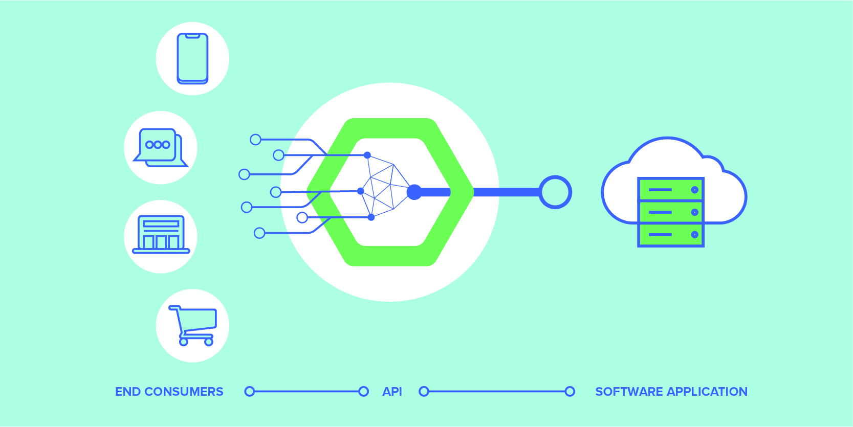 Where API Fits between a user and a software