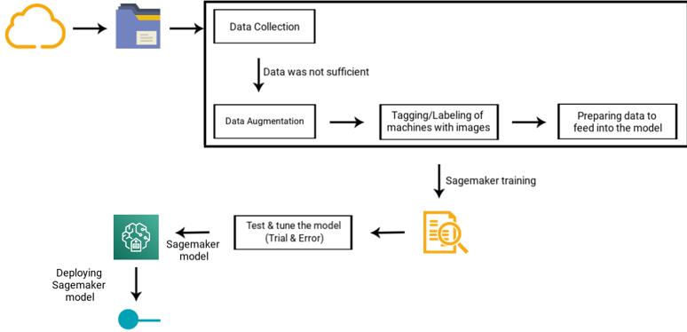 Amazon Sagemaker phase 1-2