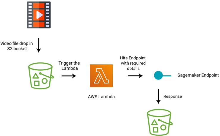 Amazon Sagemaker phase 2-1