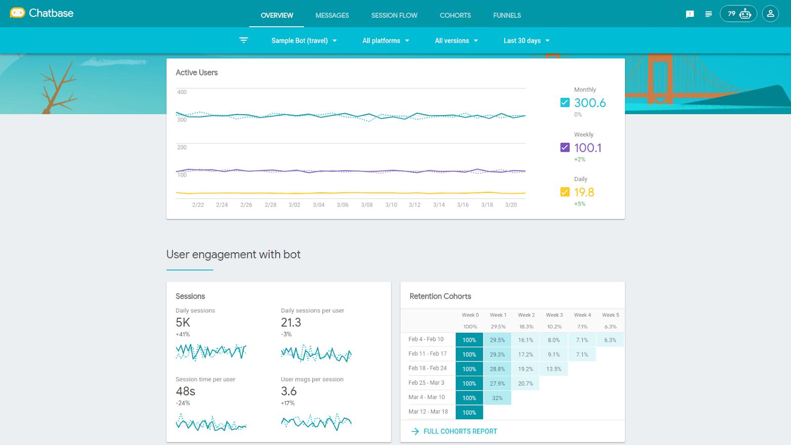 Measuring bot performance