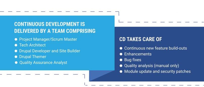 We provide Continuous Development