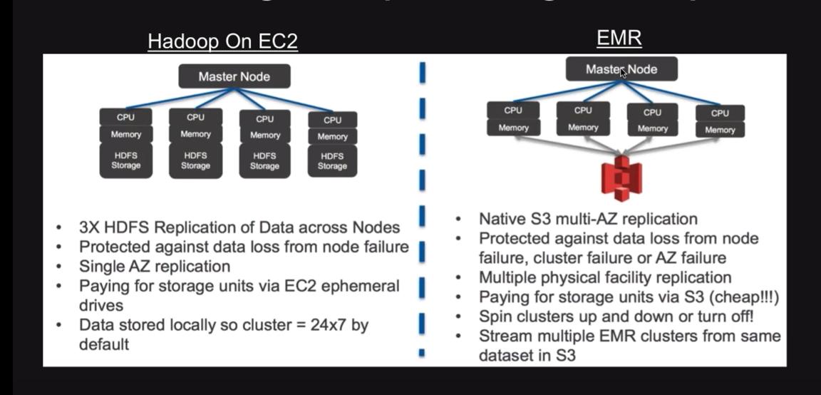 Data Lake Architecture - Amazon EMR Benefits-1