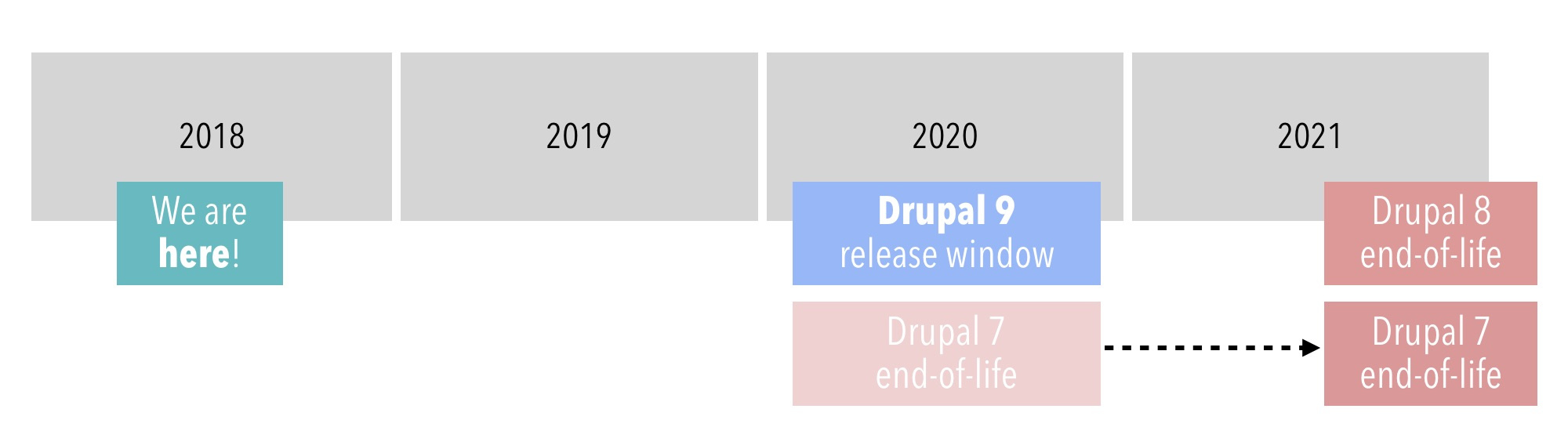 Drupal 9_ What's in Store and How that Impacts Drupal Users