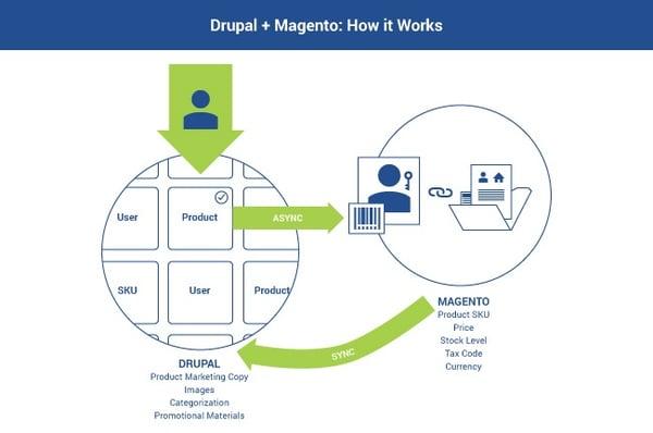 Drupal for e-commerce