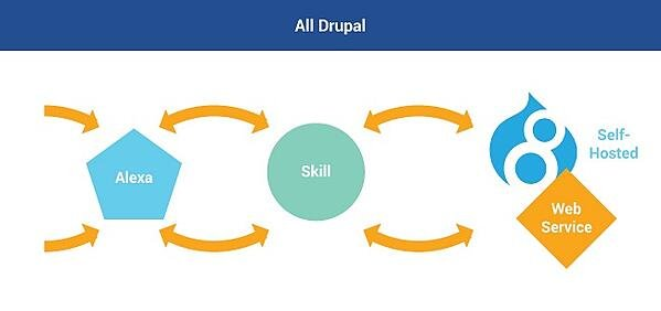Drupal handles the requests from Alexa and sends the response to Alexa.