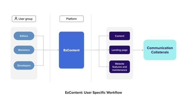 EzContent-workflow