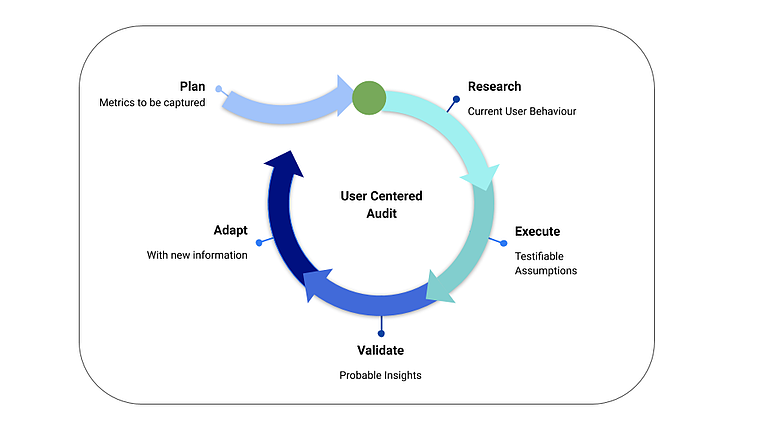 User-Centered-Audit