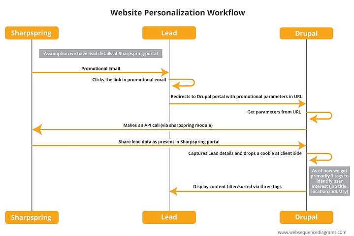 Workflow of the implementation