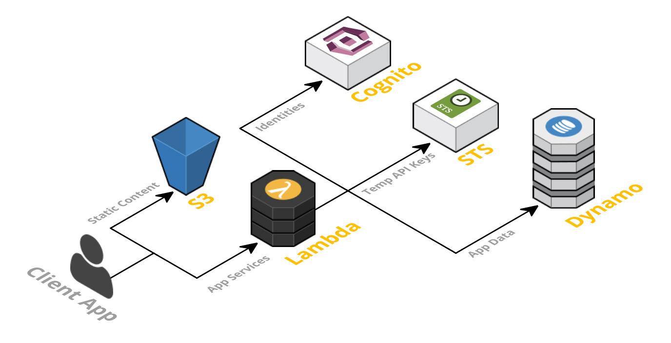 Creating a Serverless Application