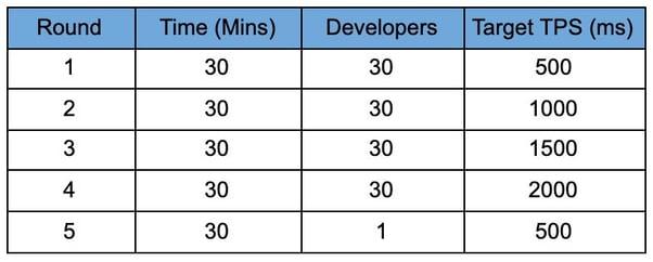 API-Realtime-table