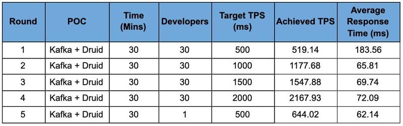 API-real-time-table-2