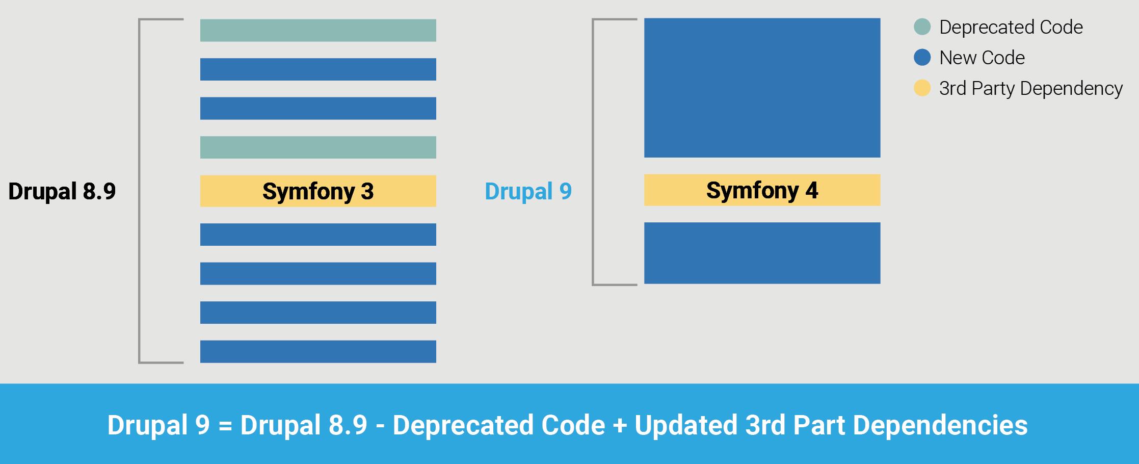 Drupal-9 - Drupal in 2020