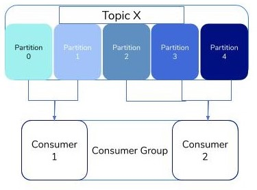 Multiple Consumer