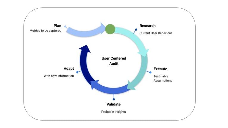 User-Centered-Audit