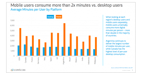 Various vertical bars representing mobile usage stats