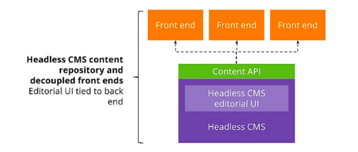 text written in a white background over 4 boxes explaining headless architecture
