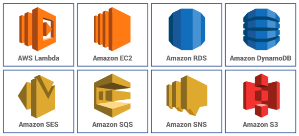 Apart for ML, here are the other AWS solutions that Srijan can leverage: