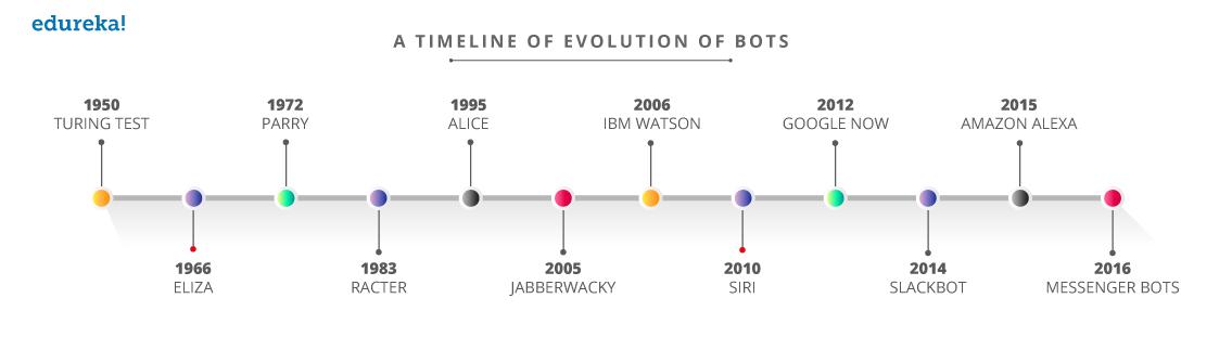 timeline of evolution of chatbots