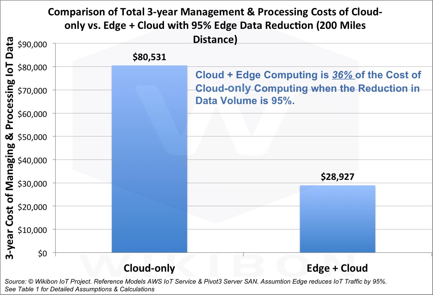 cloud-vs-edge-mainenance-cost