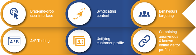 content personalization with Acquia Lift - features