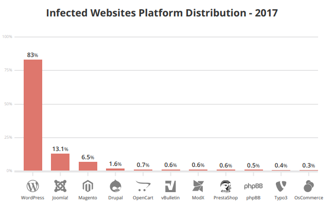 Drupal is one of the least infected CMS for that year