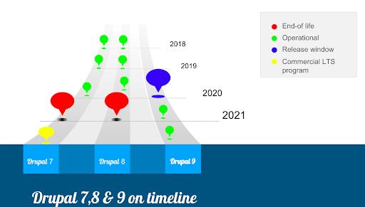 future-of-drupal-7-8-9-srijan-technologies