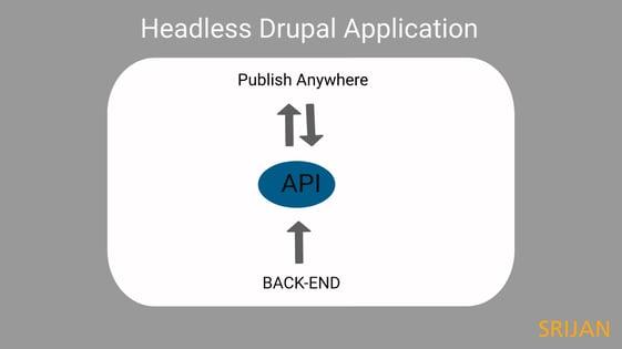headless-drupal-application-srijan