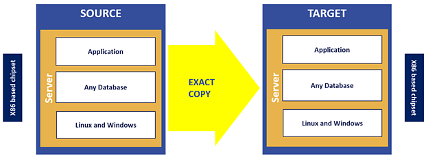 Two seperate boxes with multiple partitions
