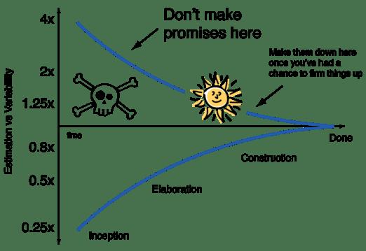 a comparison graph shown through X and Y coordinates