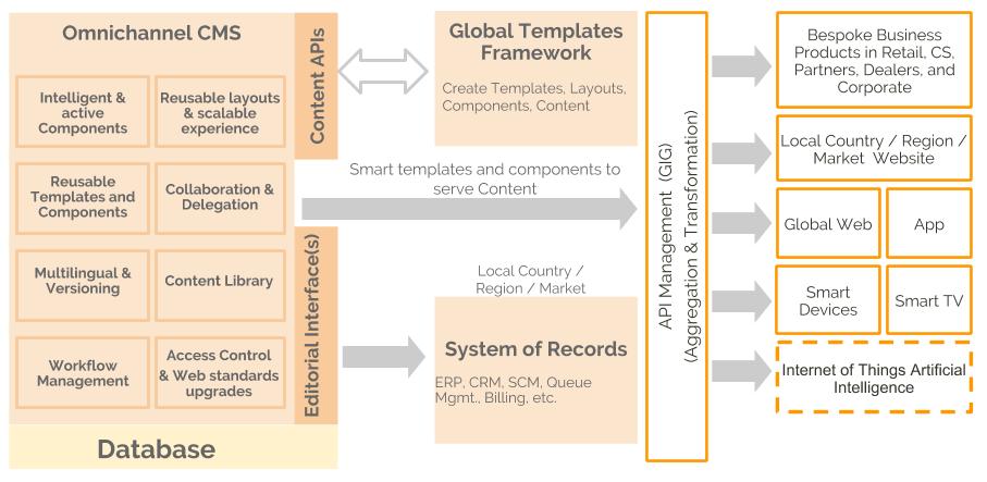 architecture diagram - digital price tag solution