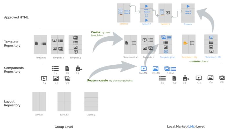 architecture diagram - global template framework