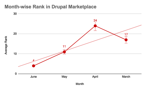 Graph to show month-wise rank