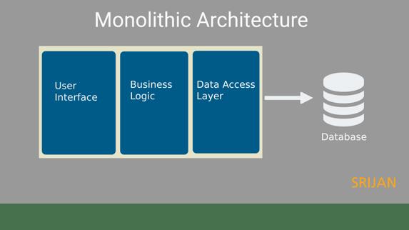 monolithic-architecture-srijan-technologies