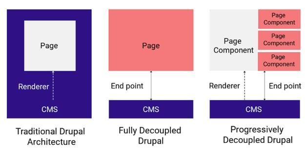 progressively decoupled drupal