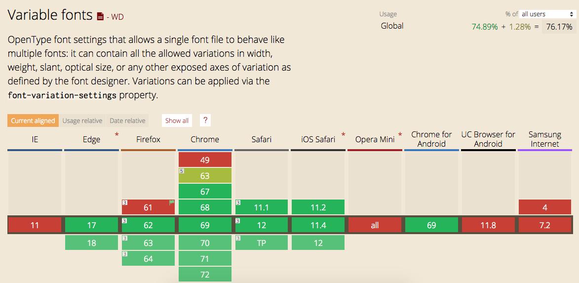 variable fonts - srijan.net