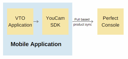 SDK-Perfect-Console-srijan