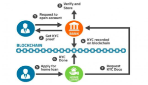 Flowchart for KYC Validation