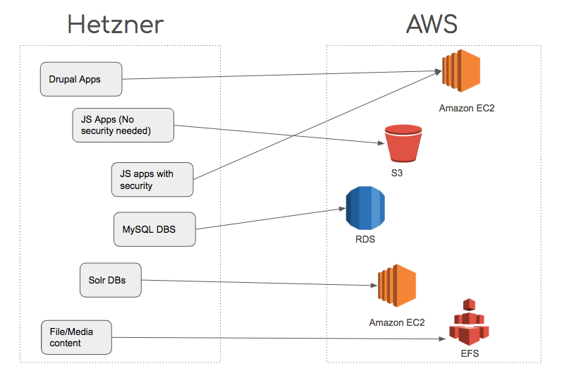 Srijan    Hetzner to AWS Migration   Google Slides