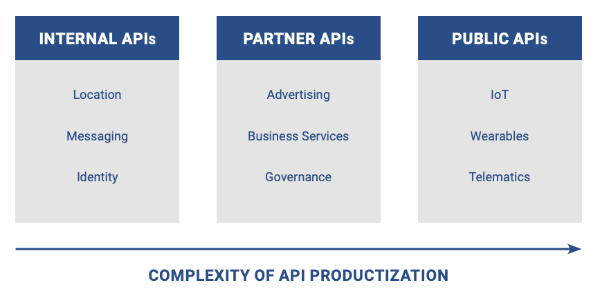 Telecom APIs - complexity of productization