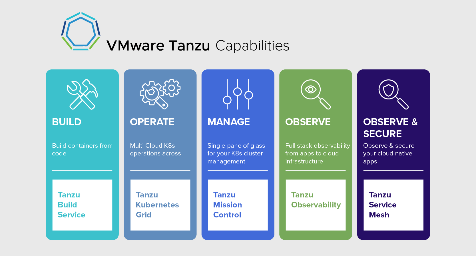 VMware-tanzu-capabilities