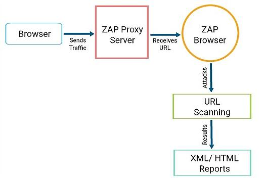 An Intro to OWASP Zed Attack Proxy