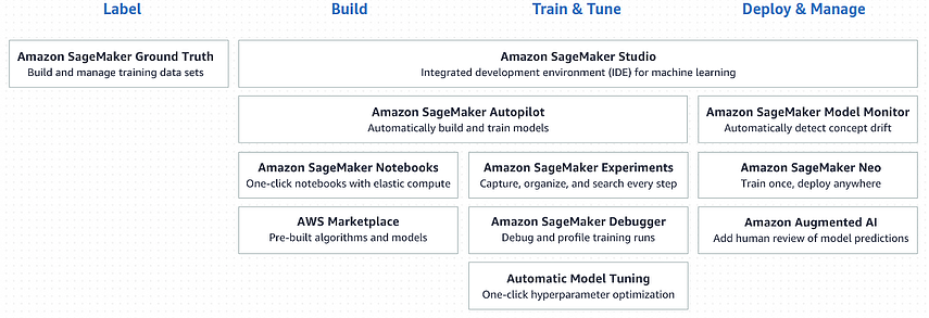 amazon sagemaker what it is