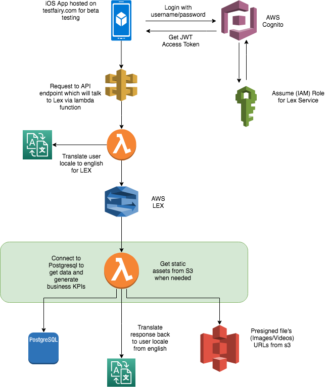 building chatbots with AWS