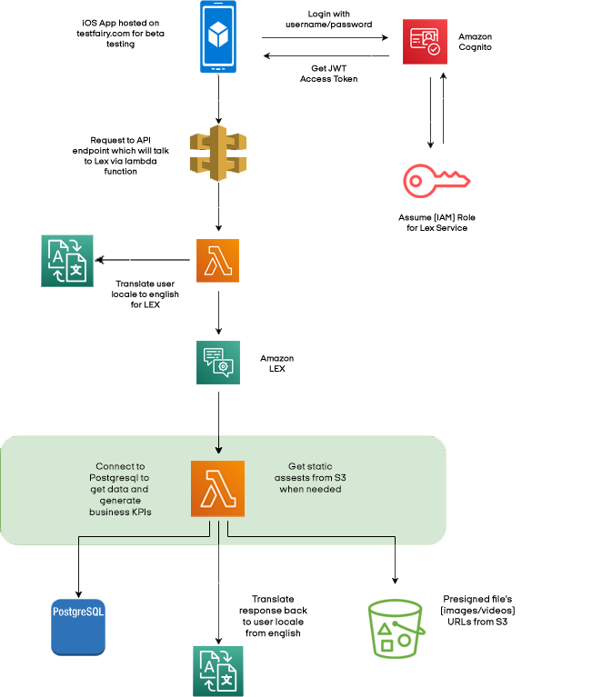 Building Enterprise Chatbots with Amazon Lex