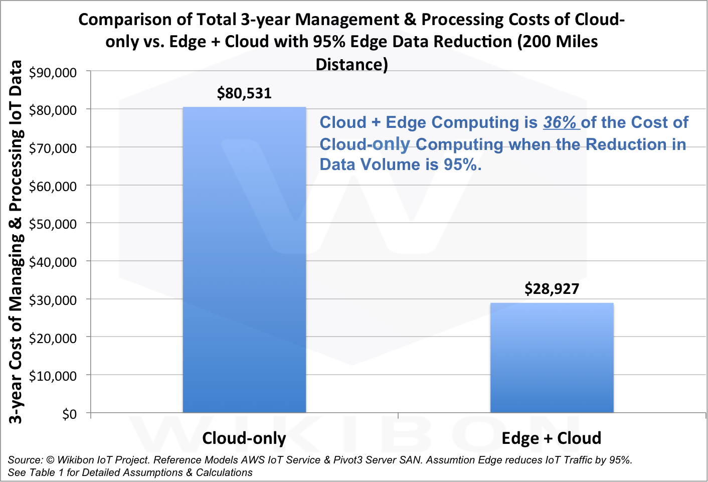 cloud-vs-edge-mainenance-cost