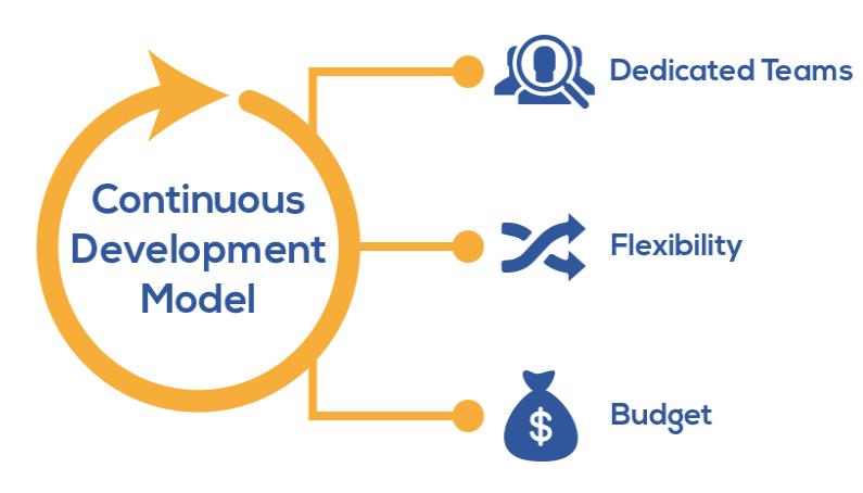 continuous_development_model