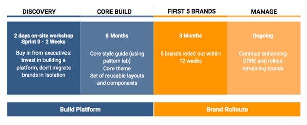 core-build-product-brand-deployments-srijan-technologies-1