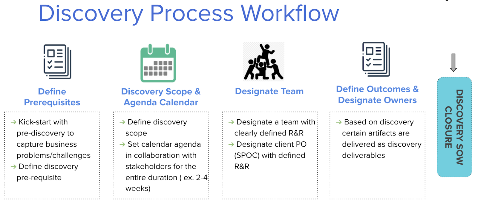 4 boxes showing discovery workflow